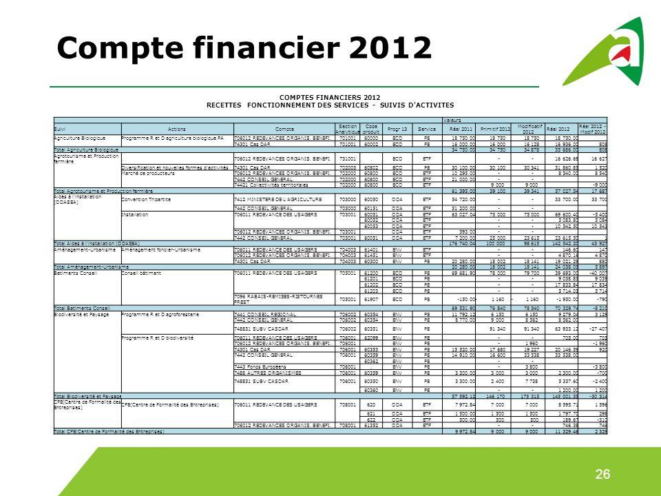 Compte financier 2012 COMPTES FINANCIERS 2012 RECETTES FONCTIONNEMENT DES SERVICES - SUIVIS D ACTIVITES.
