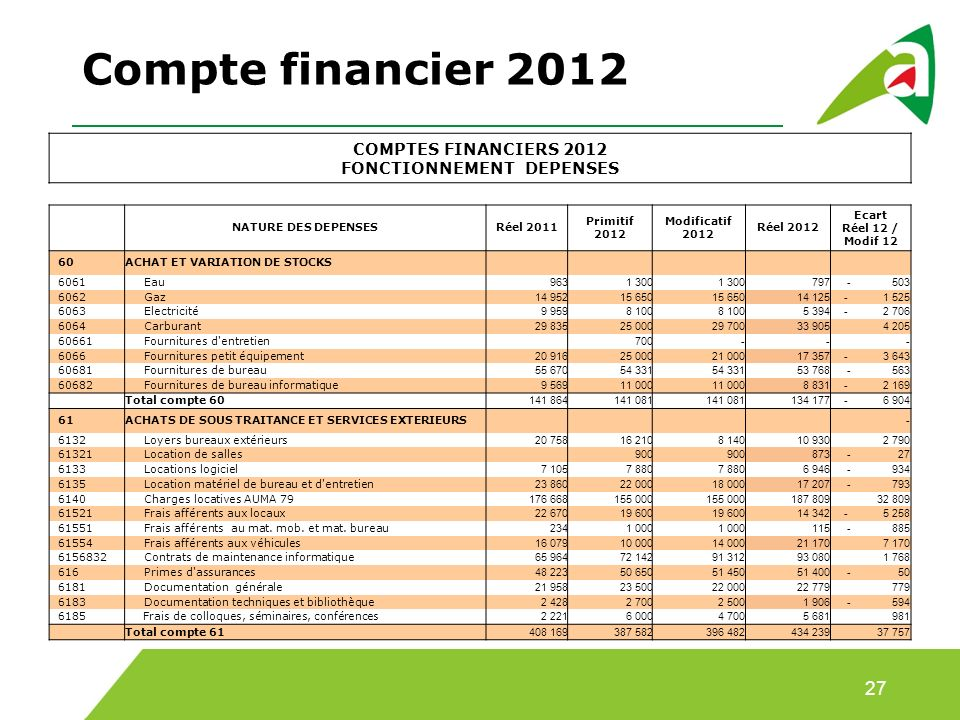 COMPTES FINANCIERS 2012 FONCTIONNEMENT DEPENSES