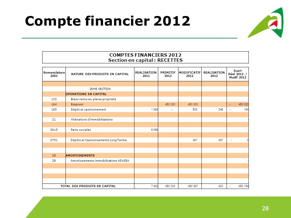 Compte financier 2012 COMPTES FINANCIERS 2012 Section en capital : RECETTES. Nomenclature 2001. NATURE DES PRODUITS EN CAPITAL.