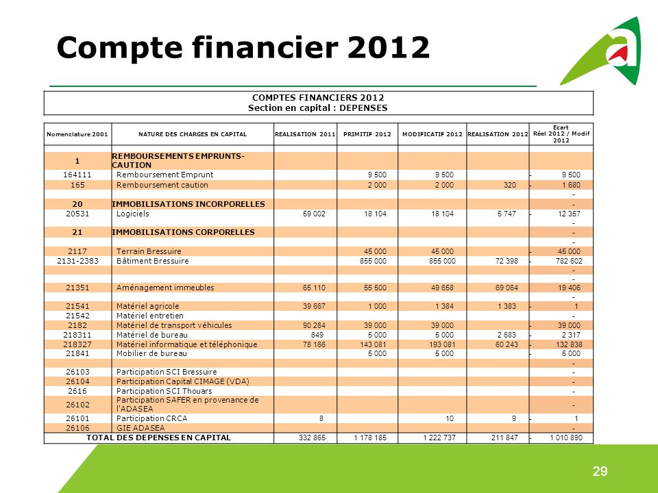 Compte financier 2012 COMPTES FINANCIERS 2012 Section en capital : DEPENSES. Nomenclature 2001. NATURE DES CHARGES EN CAPITAL.