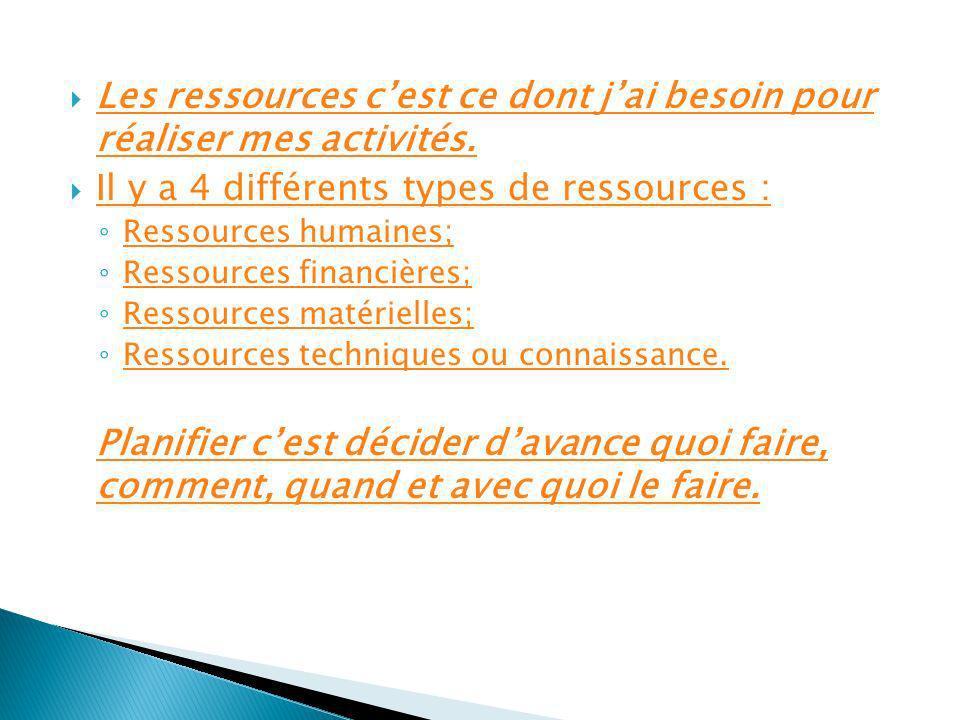 Les ressources c'est ce dont j'ai besoin pour réaliser mes activités.