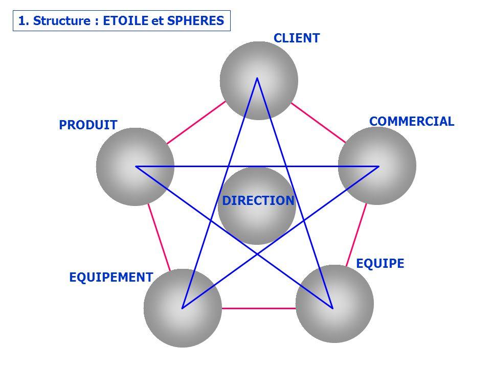 1. Structure : ETOILE et SPHERES