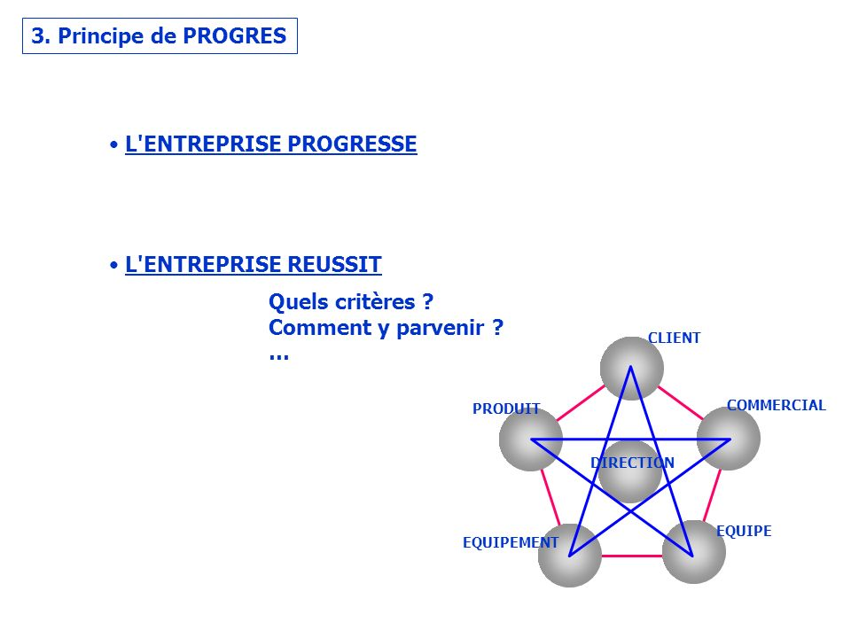 L ENTREPRISE PROGRESSE