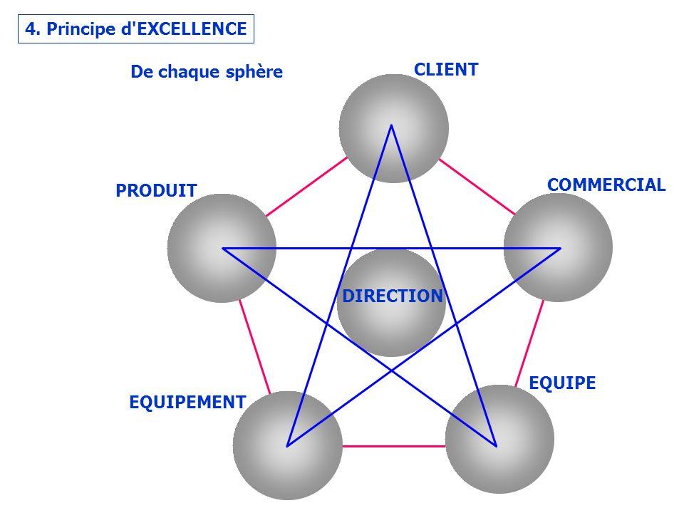 4. Principe d EXCELLENCE CLIENT COMMERCIAL EQUIPE EQUIPEMENT PRODUIT DIRECTION De chaque sphère