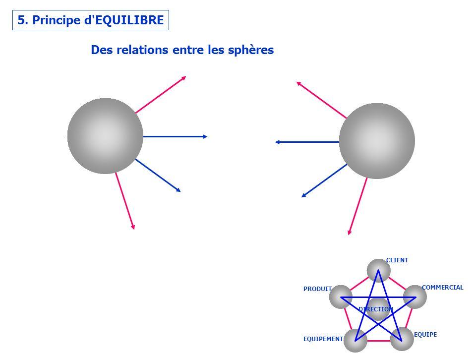 Des relations entre les sphères