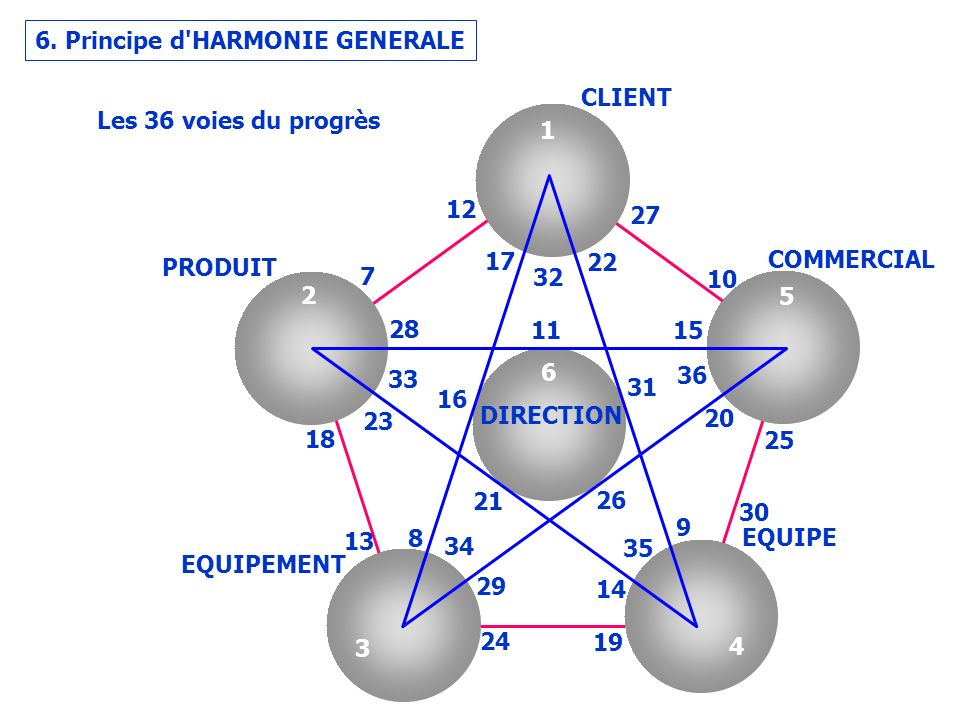 6. Principe d HARMONIE GENERALE