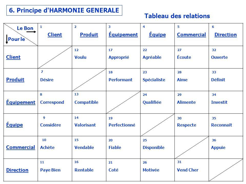 6. Principe d HARMONIE GENERALE Tableau des relations