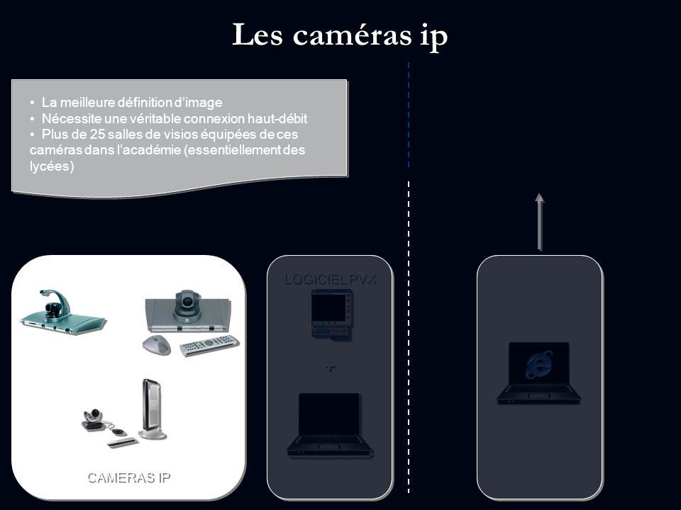 Les caméras ip + La meilleure définition d'image