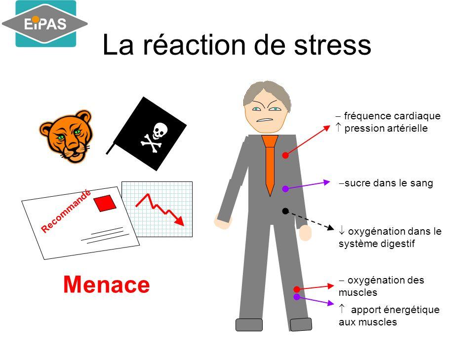  La réaction de stress Menace