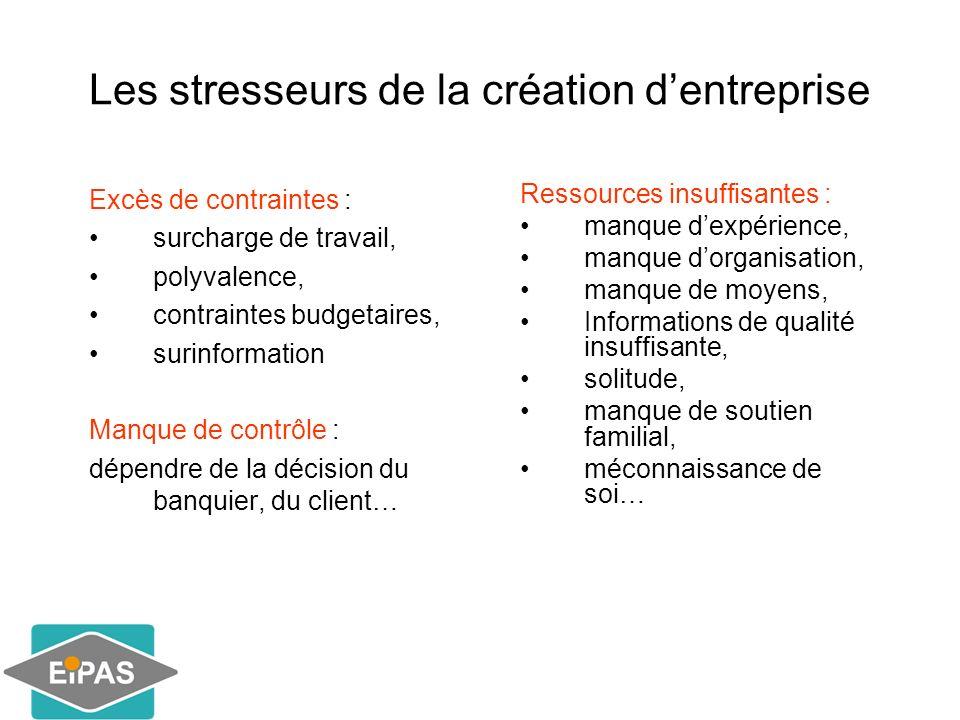 Les stresseurs de la création d'entreprise