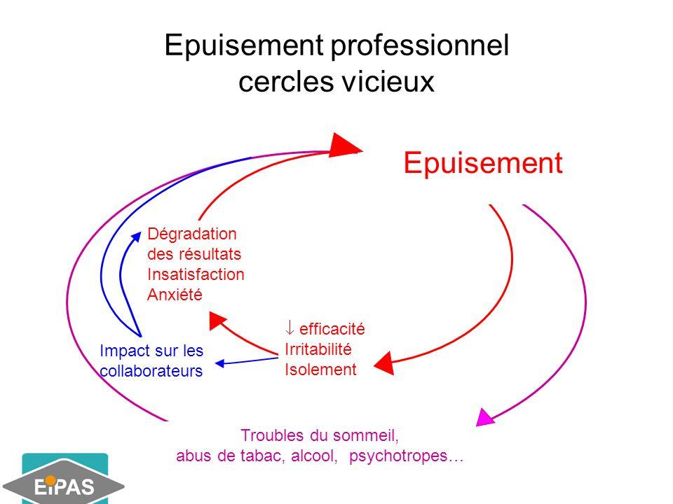 Epuisement professionnel cercles vicieux