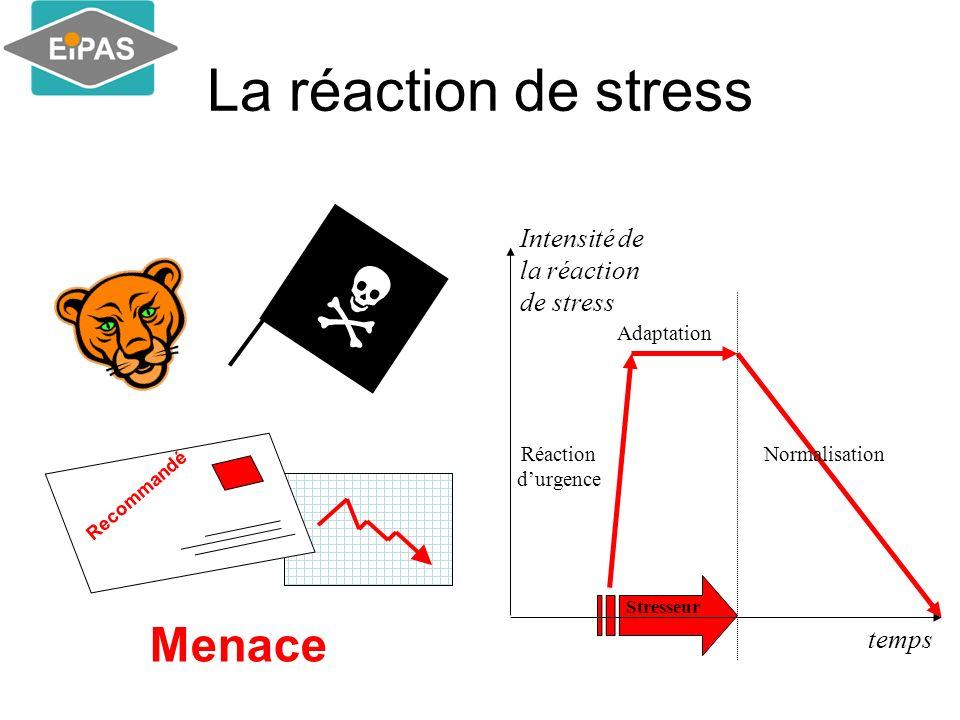  La réaction de stress Menace Intensité de la réaction de stress