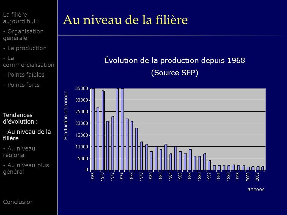 Évolution de la production depuis 1968 (Source SEP)
