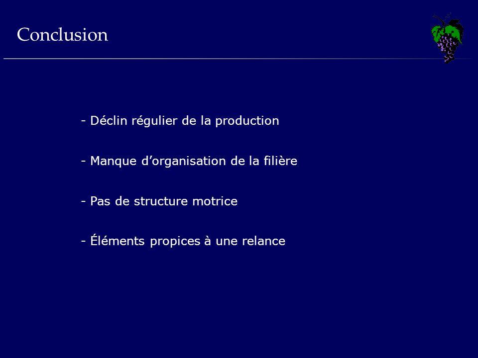 Conclusion Déclin régulier de la production