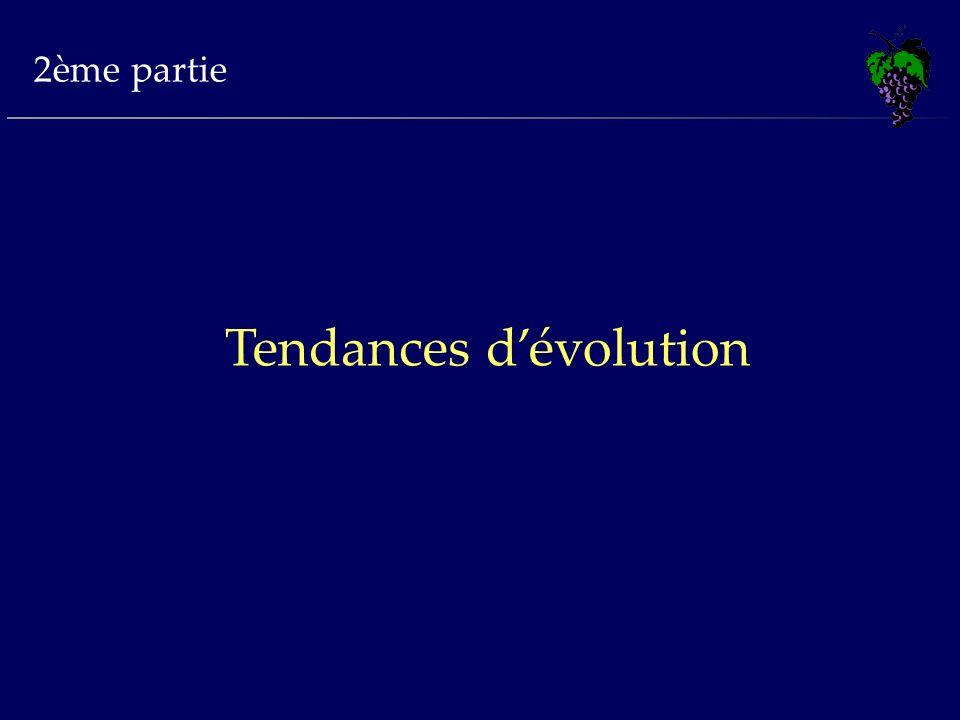 Tendances d'évolution