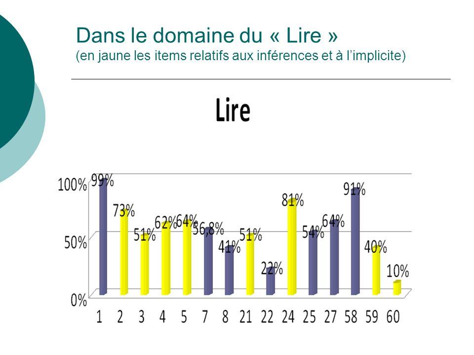 Dans le domaine du « Lire » (en jaune les items relatifs aux inférences et à l'implicite)