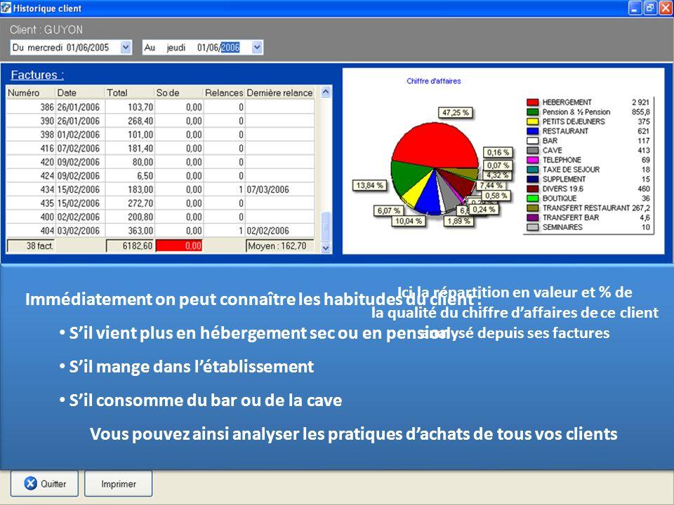 Vous pouvez ainsi analyser les pratiques d'achats de tous vos clients