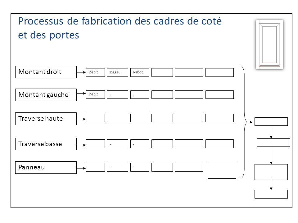 Processus de fabrication des cadres de coté et des portes