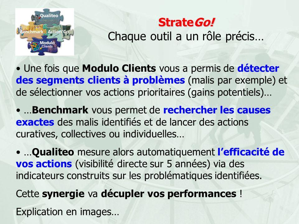 StrateGo! Chaque outil a un rôle précis…