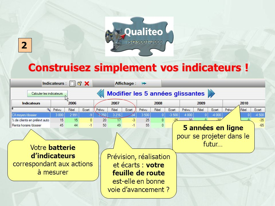 Construisez simplement vos indicateurs !