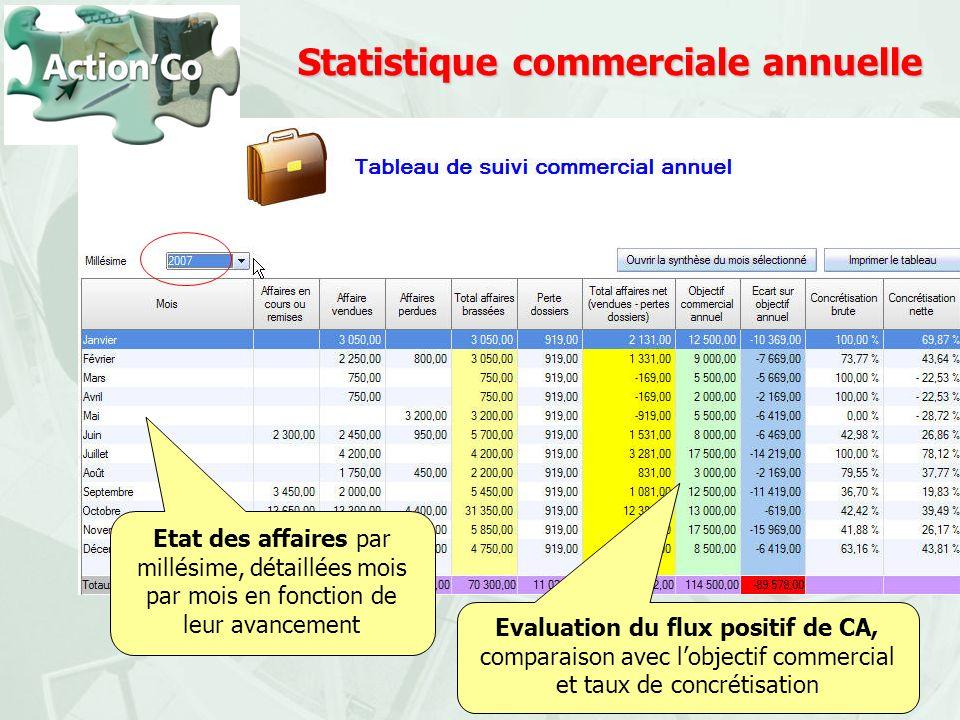 Statistique commerciale annuelle