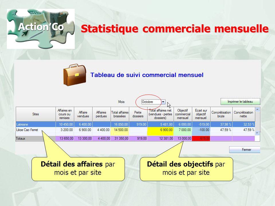 Statistique commerciale mensuelle
