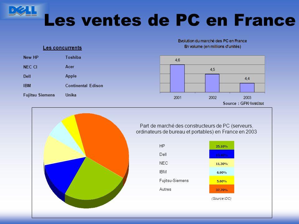 Les ventes de PC en France