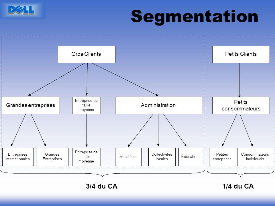 Segmentation 3/4 du CA 1/4 du CA Administration Grandes entreprises