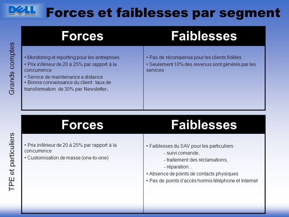 Forces et faiblesses par segment