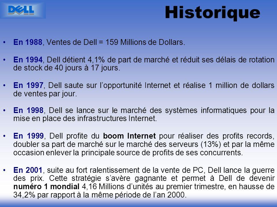 Historique En 1988, Ventes de Dell = 159 Millions de Dollars.