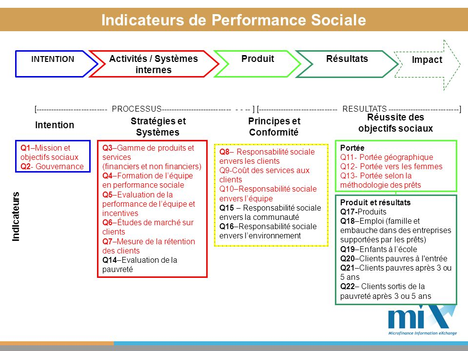 Indicateurs de Performance Sociale