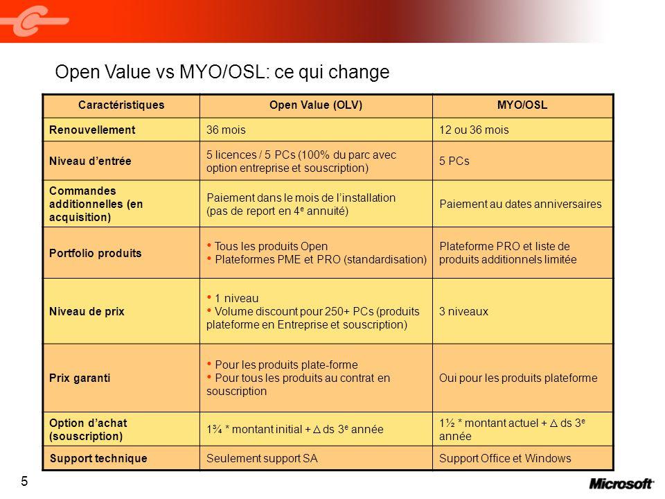 Open Value vs MYO/OSL: ce qui change