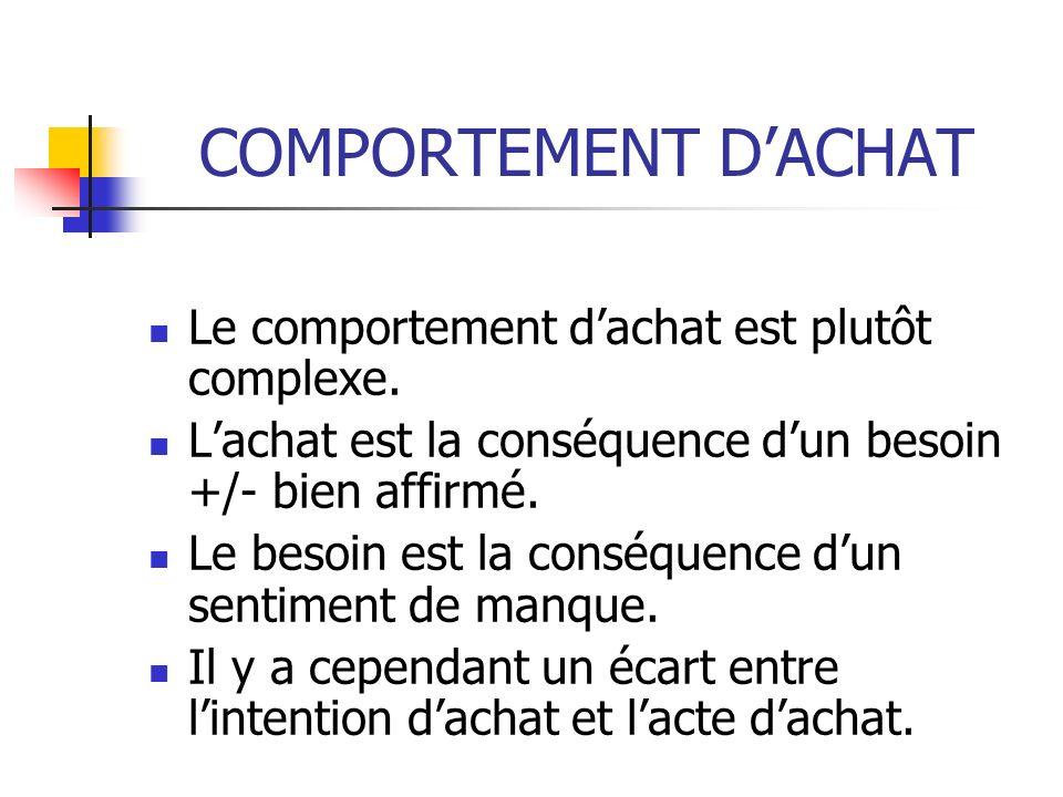 COMPORTEMENT D'ACHAT Le comportement d'achat est plutôt complexe.