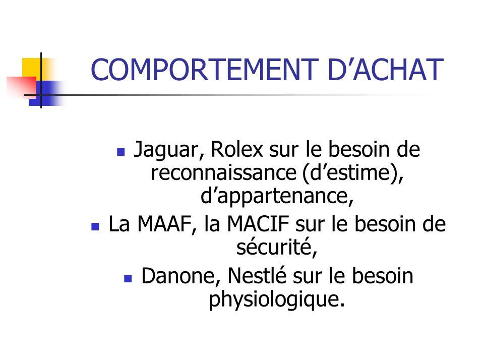 COMPORTEMENT D'ACHAT Jaguar, Rolex sur le besoin de reconnaissance (d'estime), d'appartenance, La MAAF, la MACIF sur le besoin de sécurité,
