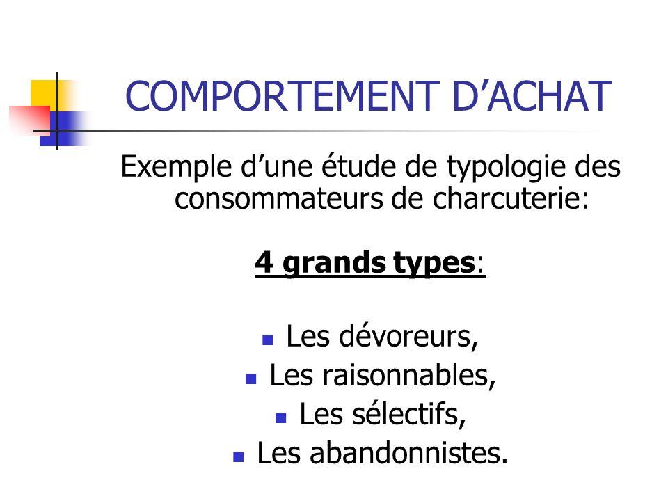 Exemple d'une étude de typologie des consommateurs de charcuterie: