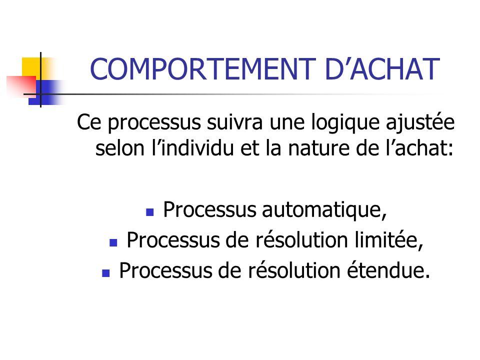 COMPORTEMENT D'ACHAT Ce processus suivra une logique ajustée selon l'individu et la nature de l'achat: