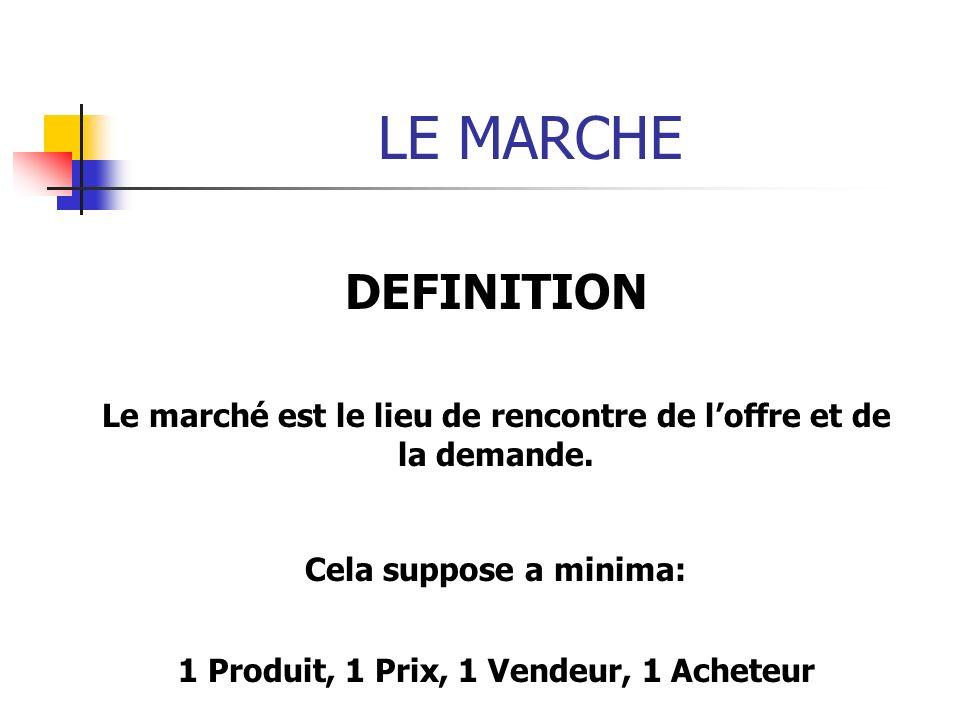 LE MARCHE DEFINITION. Le marché est le lieu de rencontre de l'offre et de la demande. Cela suppose a minima:
