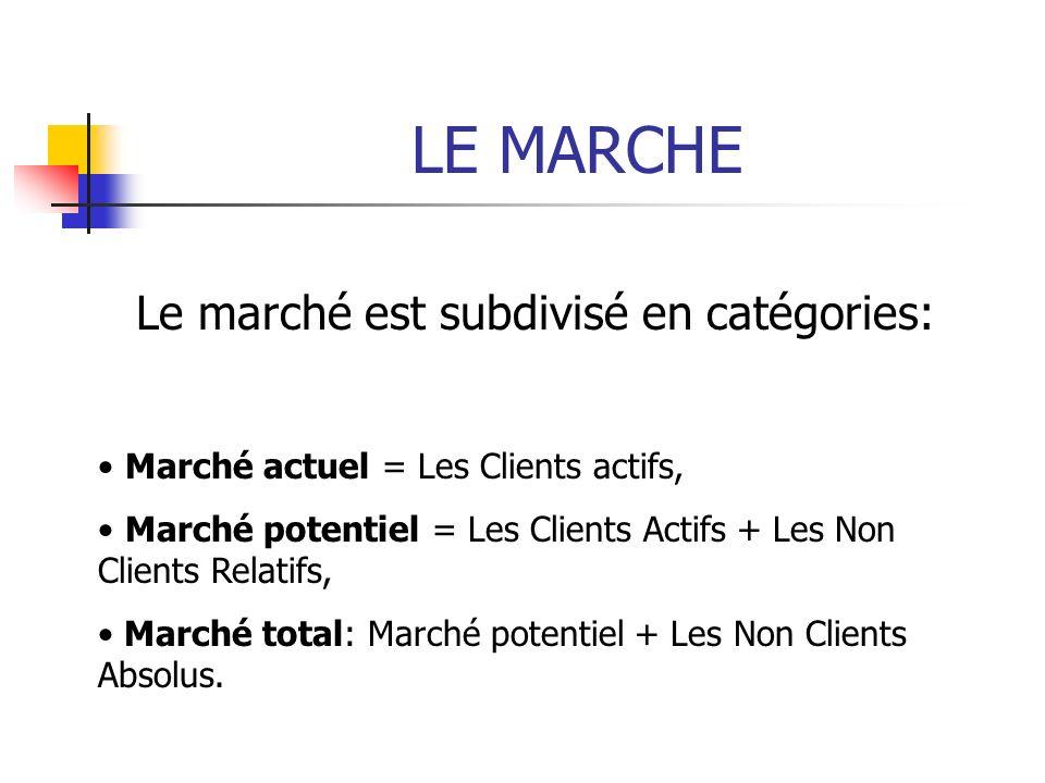 Le marché est subdivisé en catégories: