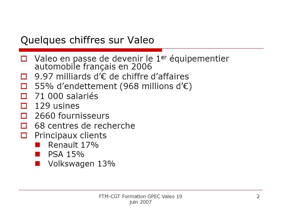 Quelques chiffres sur Valeo