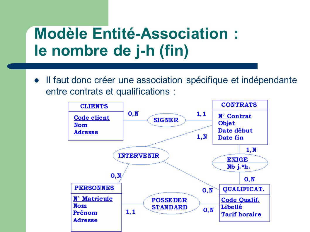 Modèle Entité-Association : le nombre de j-h (fin)