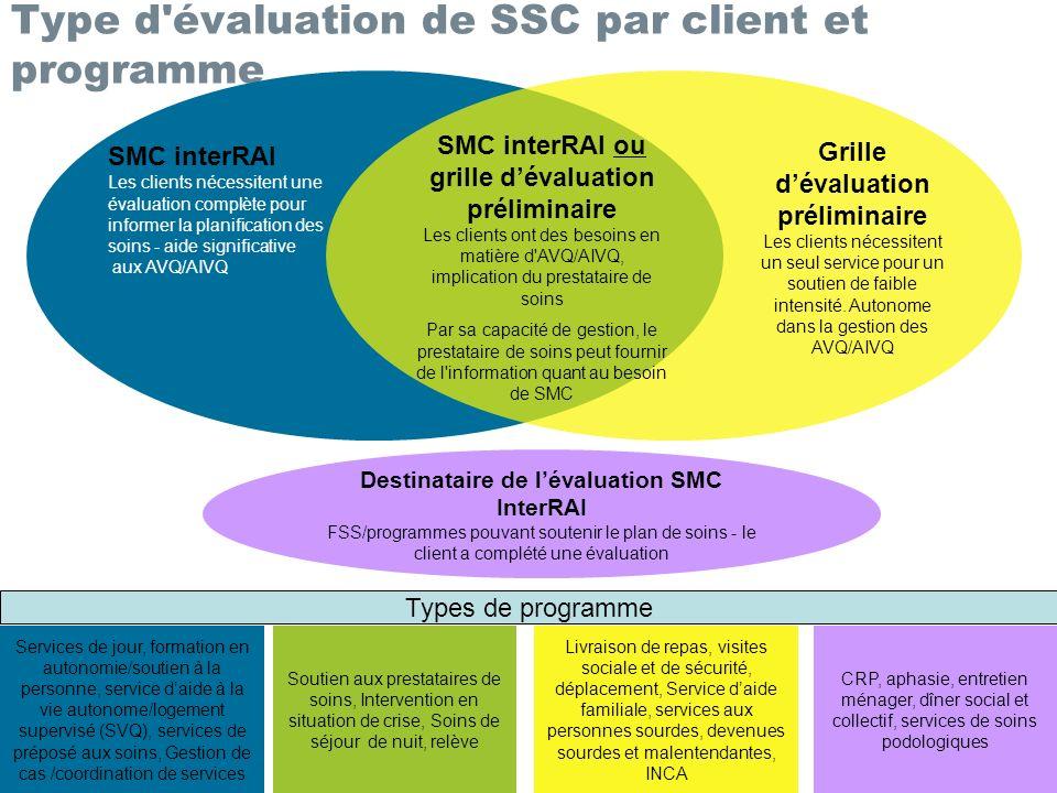 Type d évaluation de SSC par client et programme