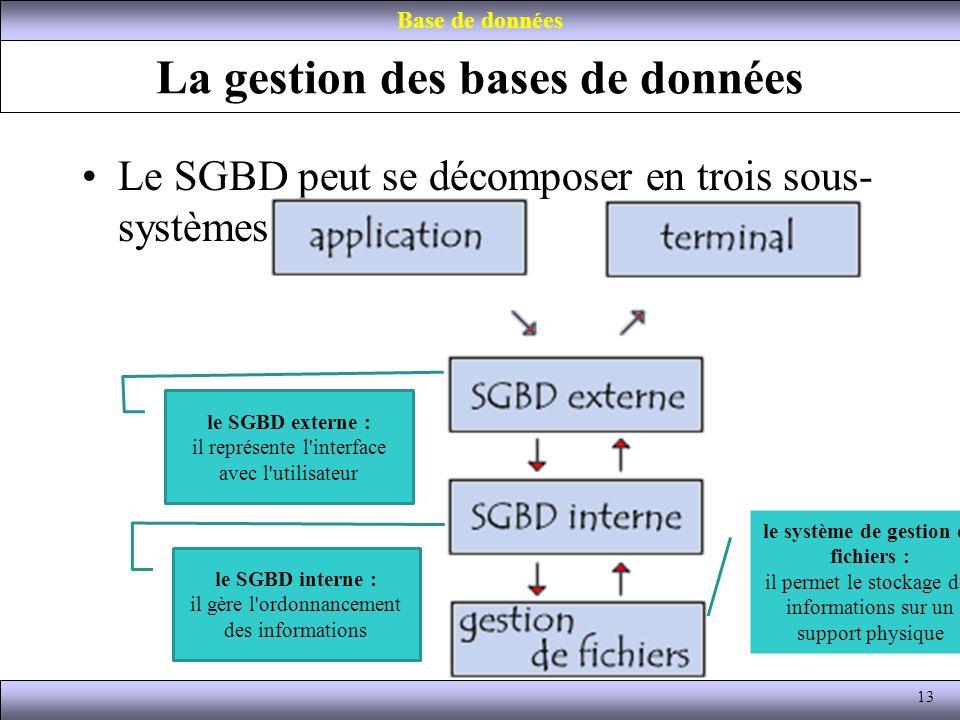La gestion des bases de données