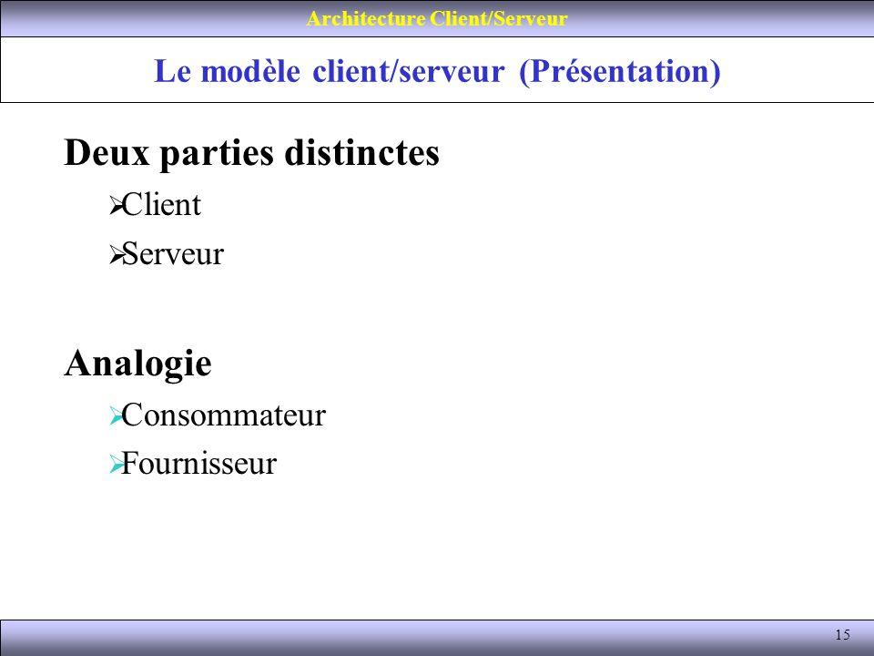 Le modèle client/serveur (Présentation)