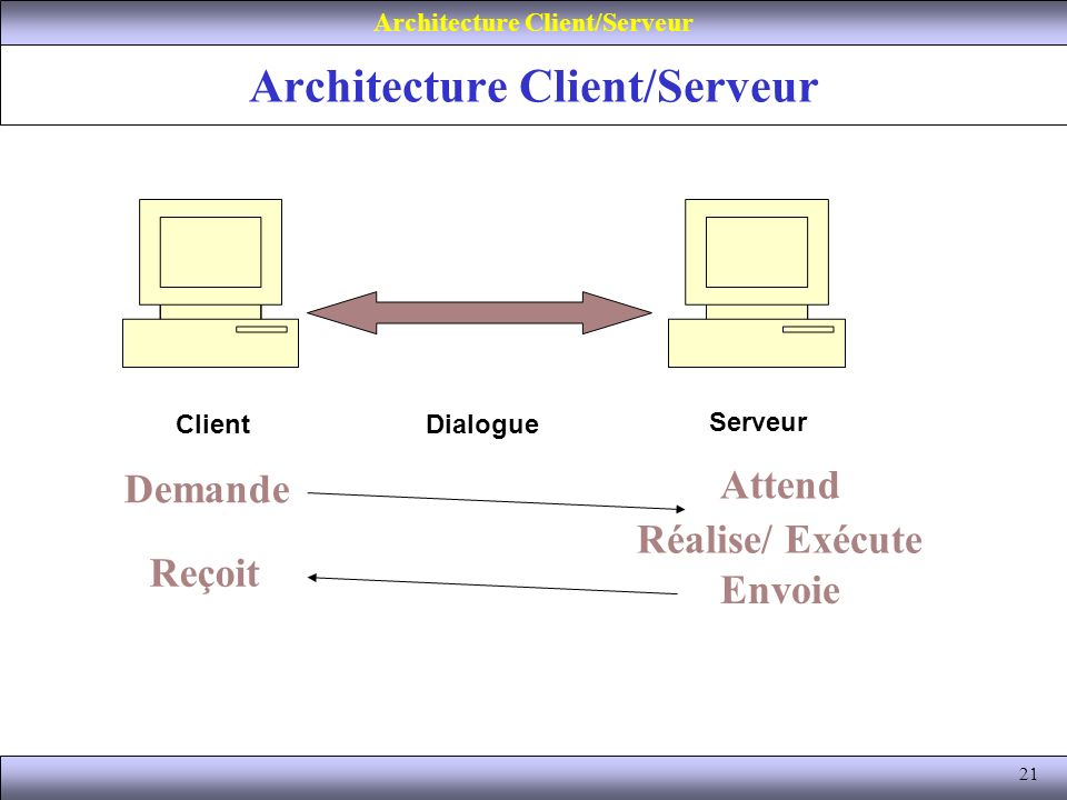 Gestion des bases de donn es ppt video online t l charger for Architecture client serveur