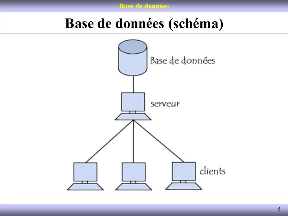 Base de données (schéma)