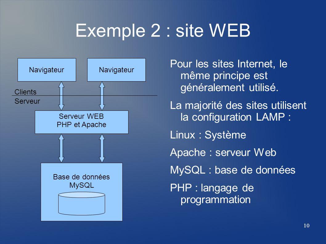 Exemple 2 : site WEB Navigateur. Navigateur. Pour les sites Internet, le même principe est généralement utilisé.
