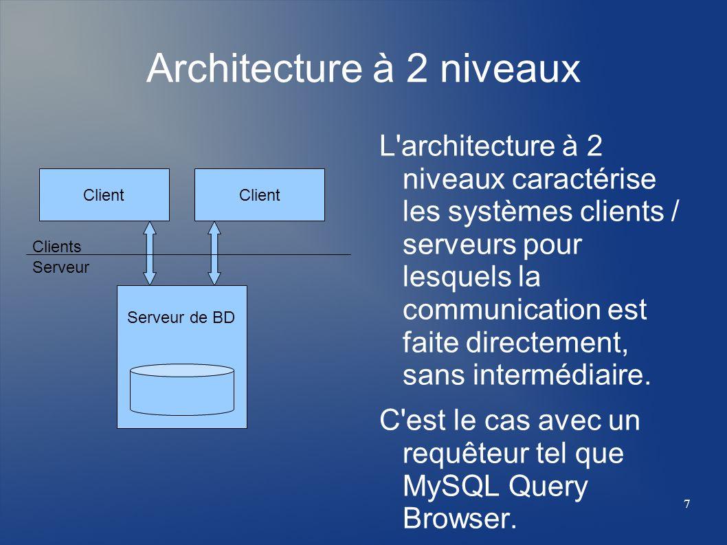 Architecture à 2 niveaux