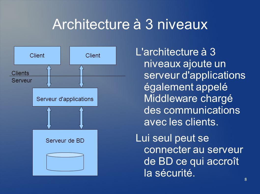 Architecture à 3 niveaux