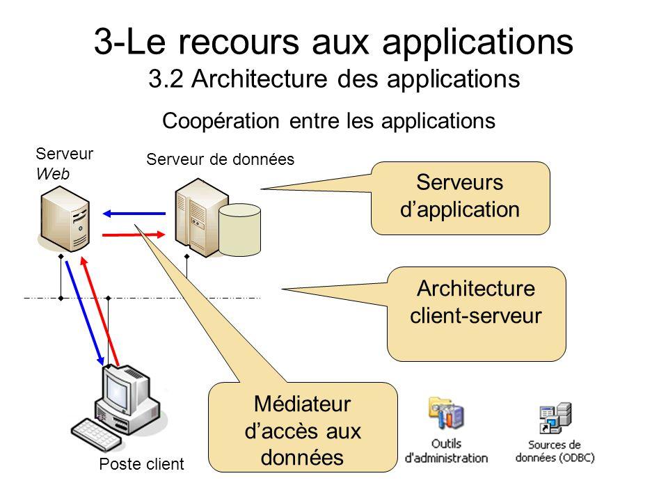 3-Le recours aux applications 3.2 Architecture des applications
