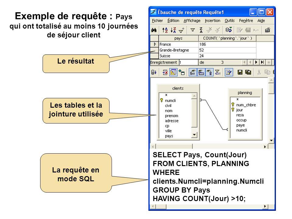 Les tables et la jointure utilisée La requête en mode graphique